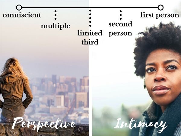 Point of View Spectrum Perspective-Intimacy